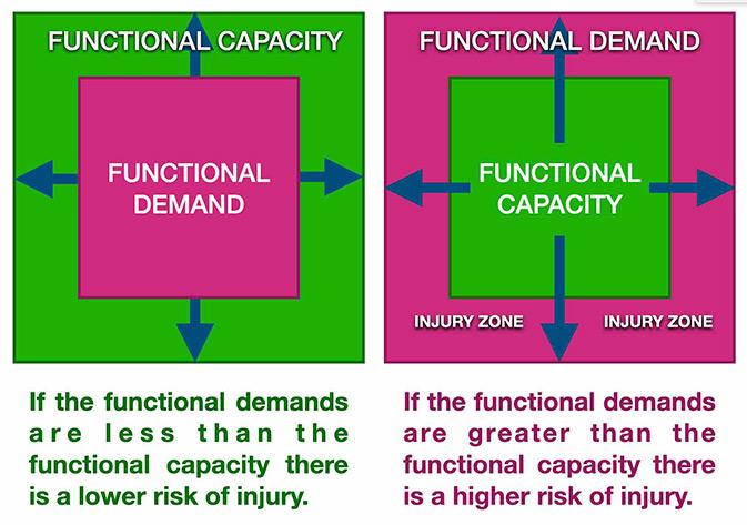 Capacity Vs Demand Matt Taylor Coaching